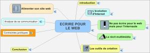 Le travail d'écriture pour le web