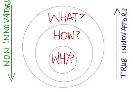 """La théorie du """"why"""" de Simon Sinek"""