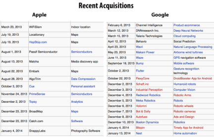google-apple-recent-acquisitions