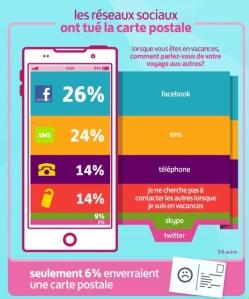 Utilisation du mobile pendant les vacances
