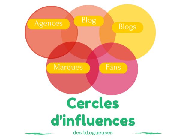 Cercles d'influences