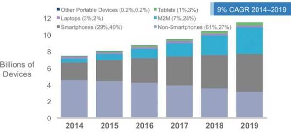 Croissance-mondiale-dispositifs-mobiles-connectés-par-tipes