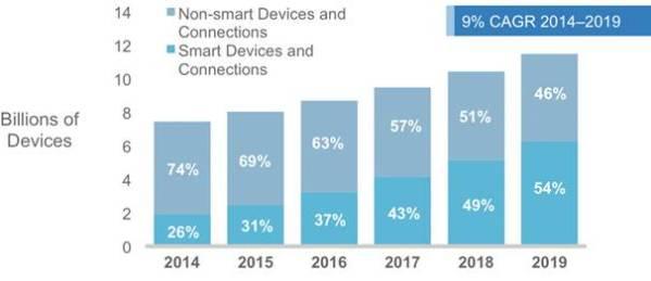 Croissance-mondiale-dispositifs-mobiles-connectés
