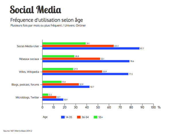 Grafik Social Media