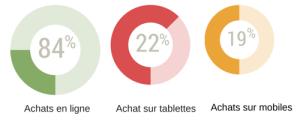 84_pourcent francais achètent en ligne