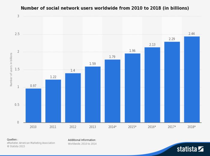 Utilisateurs-mondiaux-réseaux-sociaux-2010-2018