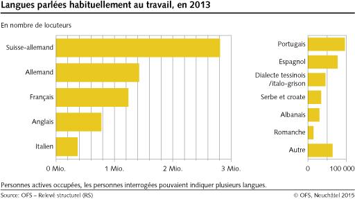 Source: OFS - Neuchatel 2015
