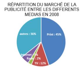Source : FSSP, 2014, et estimations, notamment pour Internet.