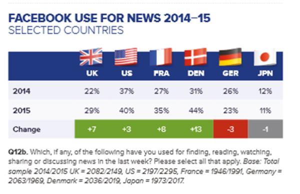 Réseaux sociaux, première source d'information? Statistiques: Reuters 2015