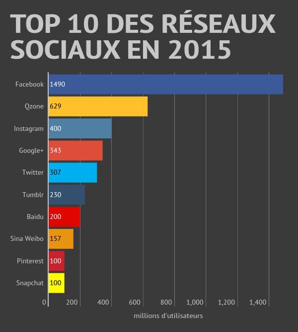 Statistique utilisateurs réseaux sociaux 2015