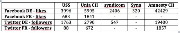 syndicats CH et Réseaux sociaux2