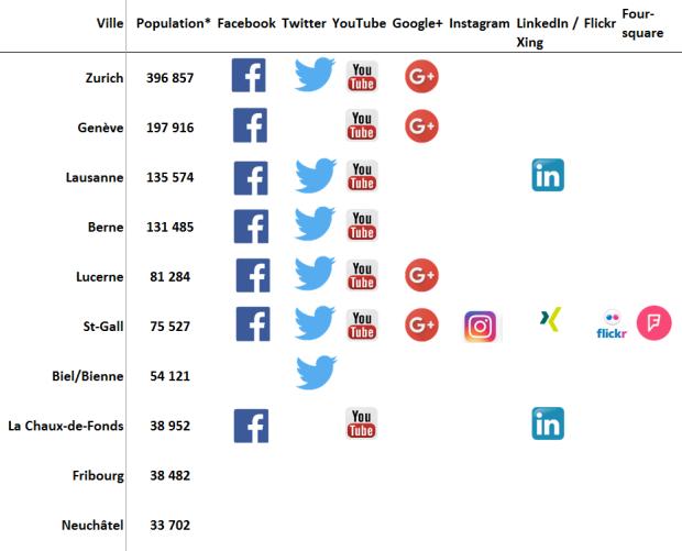 Présence d'une sélection de villes suisses sur les réseaux sociaux (état: 30.05.2016) *population résidante permanente au 31.12.2015 (chiffres provisoires, Office fédéral de la statistique)