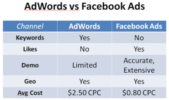 adwords-vs-facebook-ads-cou%cc%82t