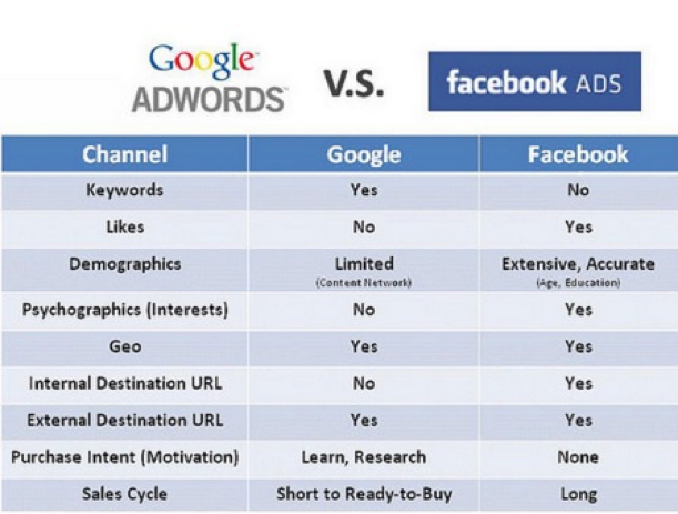 adwords_fbads_differences