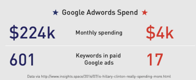 clinton-trump-adwords