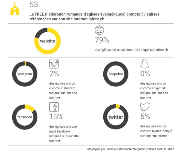 Infographie - Présence digitale des églses de la FREE - site web Instagram Snapchat Facebook Twitter
