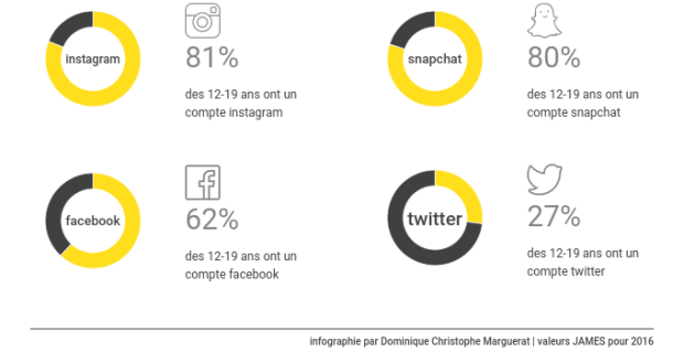 Infographie - Présence digitale des 12-19ans - Instagram Snapchat Facebook Twitter