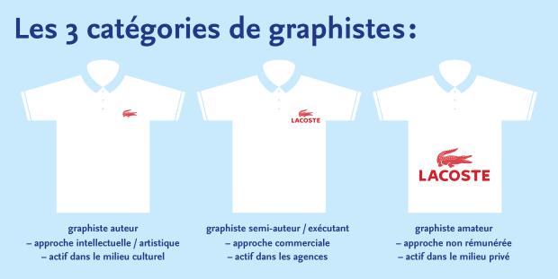 Les trois catégories de graphistes