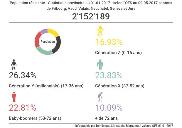 Infographie - population suisse-romande Fribourg Vaud Valais Neuchâtel Genève Jura
