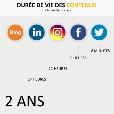 Durée-contenu-medias-sociaux