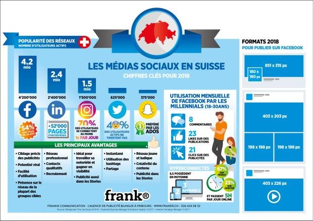 chiffres-cles-medias-sociaux-2018-suisse_0